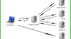Kaj je to DNS sistem in kako deluje v praksi
